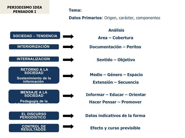 PERIODISMO IDEA       PENSADOR I                  Tema:                                   Datos Primarios: Origen, carácte...
