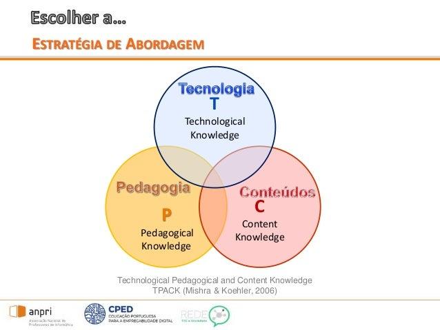 ESTRATÉGIA DE ABORDAGEM Technological Pedagogical and Content Knowledge TPACK (Mishra & Koehler, 2006) P Pedagogical Knowl...
