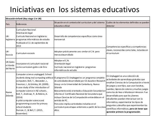 Educación Infanti (Key stage 1 in UK) País Referencia Situación en el contexto del curriculum y del sistema educativo ofic...