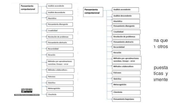 PENSAMIENTO COMPUTACIONAL DESENCHUFADO (COMPUTATIONAL THINKING UNPLUGGED) Conjunto de actividades que se elaboran para fom...