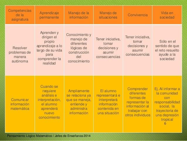 Competencias  de la  asignatura  Aprendizaje  permanente  Manejo de la  información  Manejo de  situaciones  Convivencia  ...