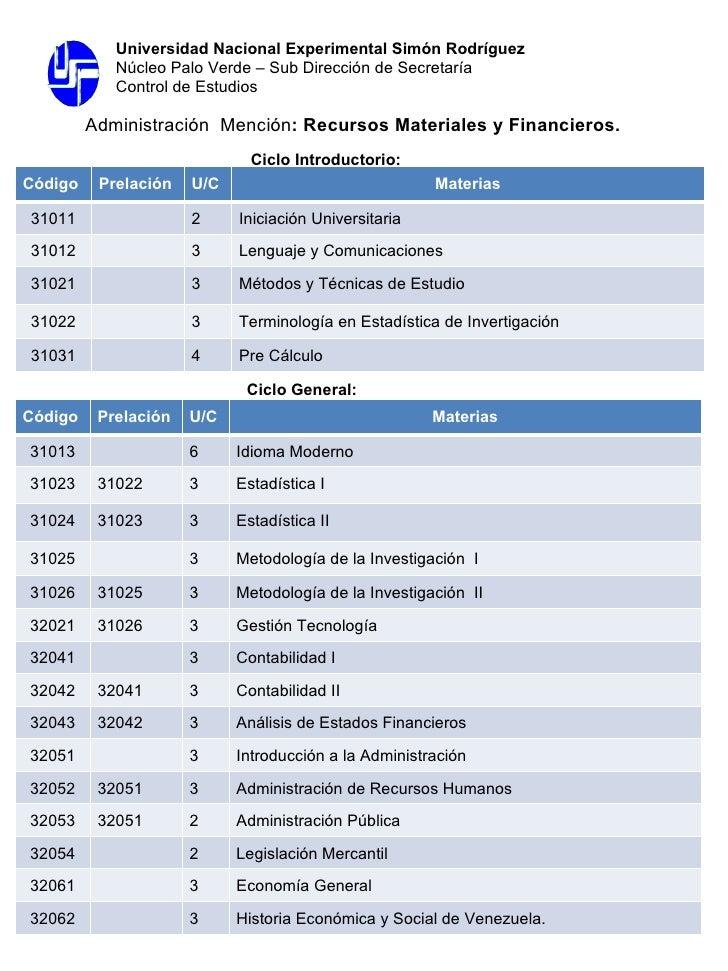 Ciclo Introductorio:  Administración  Mención : Recursos Materiales y Financieros. Ciclo General:  Universidad Nacional Ex...