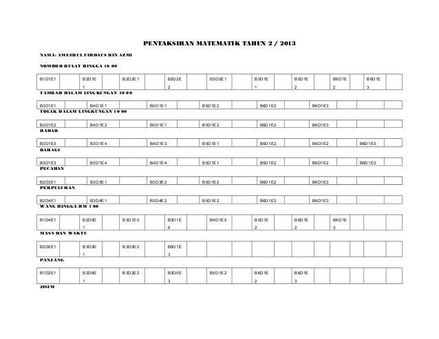 PENTAKSIRAN MATEMATIK TAHUN 2 / 2013 NAMA: AMEERUL FIRDAUS BIN AZMI NOMBOR BULAT HINGGA 10 00 B1D1E1 B2D1E 1 B2D2E1 B2D2E ...