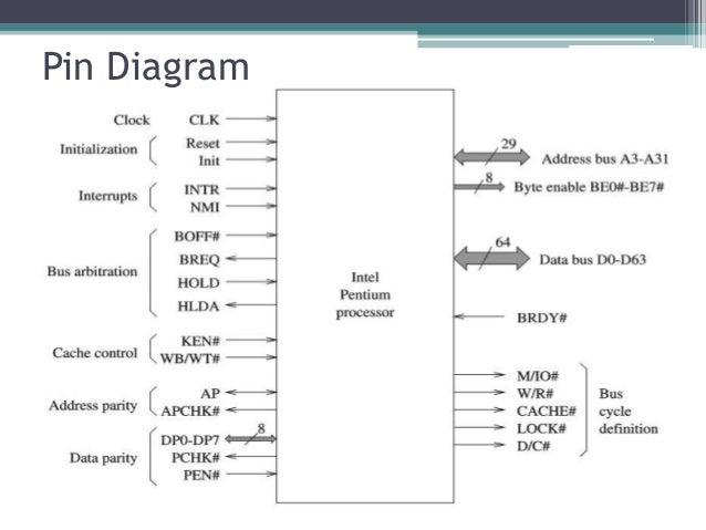 pentium 3 block diagram pdf trusted schematics wiring diagrams u2022 rh bestbooksrichtreasures com