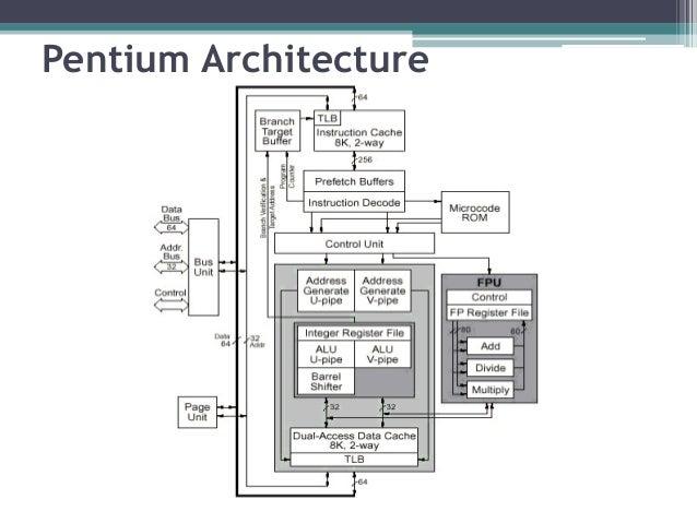 Pentium processor for Pentium 4 architecture
