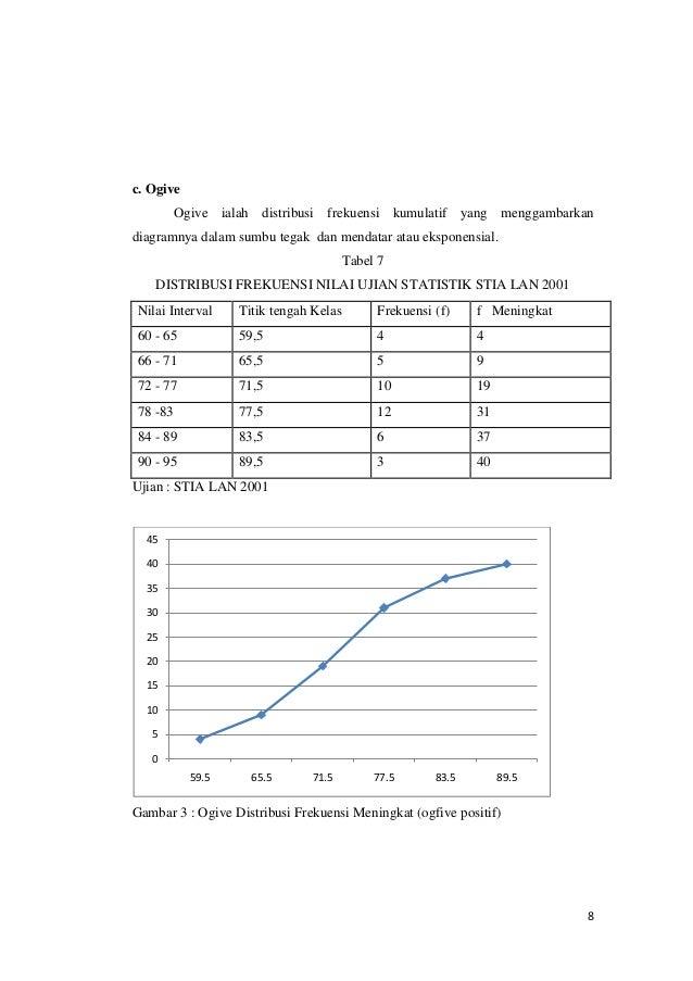 Metoda statistika penyajian data 8 ccuart Gallery