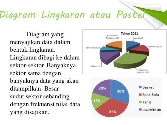 Penyajian data diagram lingkaran atau pastel ccuart Images