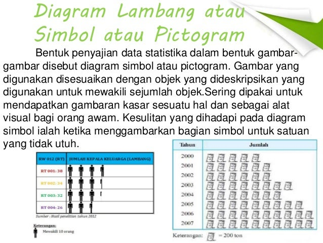 Penyajian data diagram lambang atau simbol atau pictogram bentuk ccuart Gallery