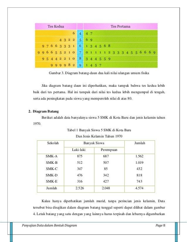 Penyajian data dalamdiagram3 penyajian data dalam bentuk diagram ccuart Image collections