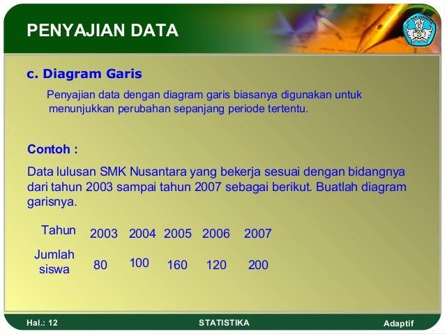 Penyajian amp pemusatan data 12 adaptifhal 12 statistika penyajian data c diagram garis penyajian data dengan diagram garis biasanya digunakan untuk ccuart Images