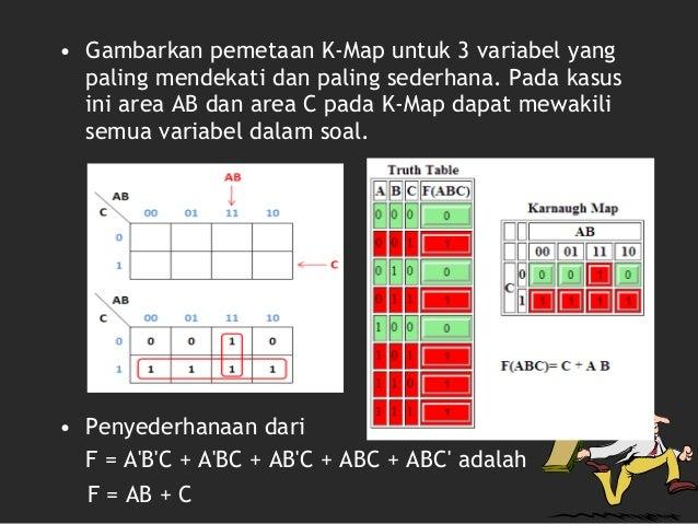 Penyederhanaan Karnaugh Map