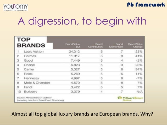 A digression, to begin with Almost all top global luxury brands are European brands. Why? P6 Framework