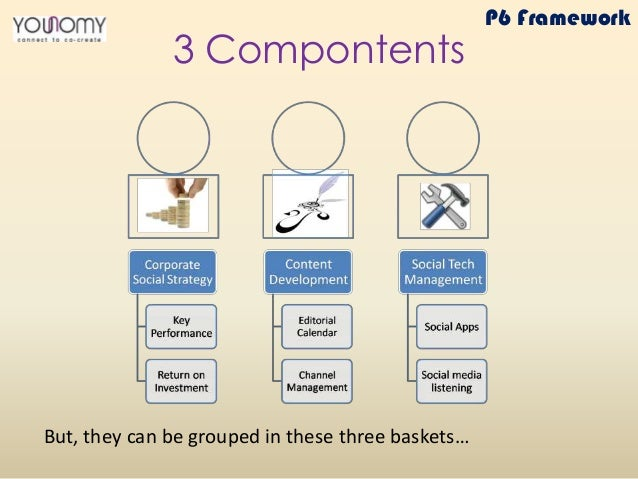3 Compontents But, they can be grouped in these three baskets… P6 Framework