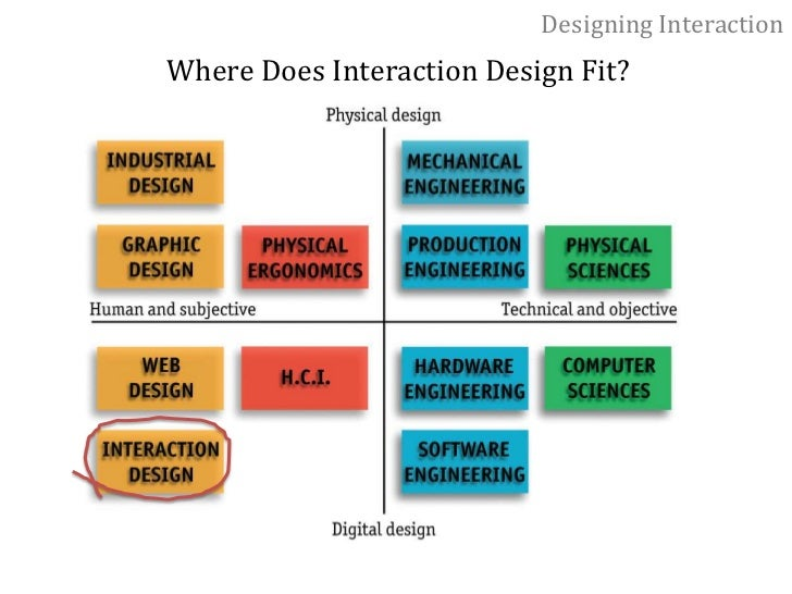 Designing Interaction<br />Ecology—the interdependence of living things<br />designers need to understand the issues that ...