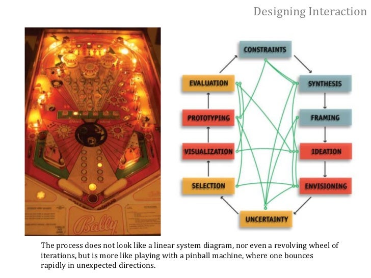 Designing Interaction<br />Five core skills of design:<br />1. To synthesize a solution from all of the relevant constrain...