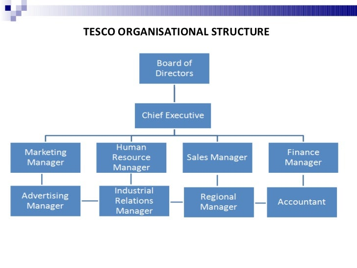 ownership organisation structure of asda supermarket Home / companies consumer goods food & agriculture / asda company profile asda company profile by cwtemp / companies along with all the major supermarkets, asda is now signed up to the supermarkets' code of practice.