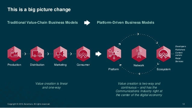 This is a big picture change Traditional Value-Chain Business Models Value creation is two-way and continuous – and has th...