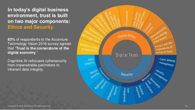 In today's digital business environment, trust is built on two major components: Ethics and Security 83% of respondents to...