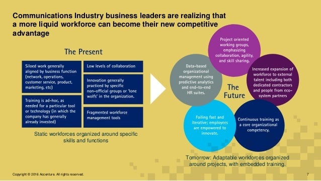 Communications Industry business leaders are realizing that a more liquid workforce can become their new competitive advan...