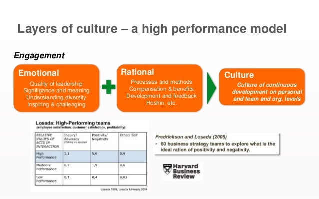 Layers of culture – a high performance model Engagement Emotional Rational Quality of leadership Signifigance and meaning ...
