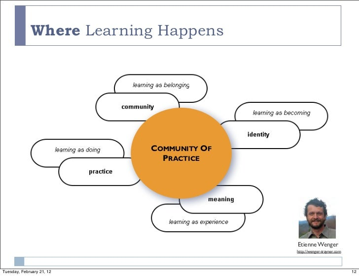 Where Learning Happens                           COMMUNITY OF                             PRACTICE                        ...