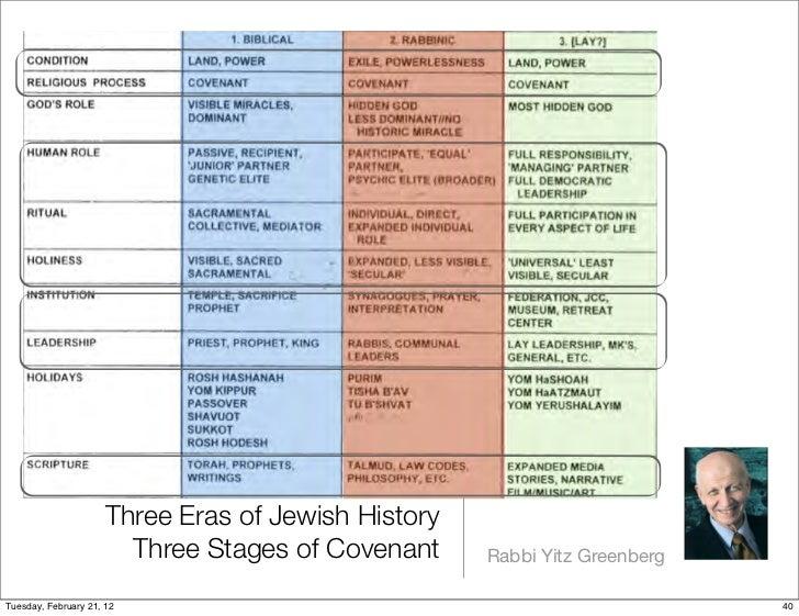 Three Eras of Jewish History                        Three Stages of Covenant     Rabbi Yitz GreenbergTuesday, February 21,...