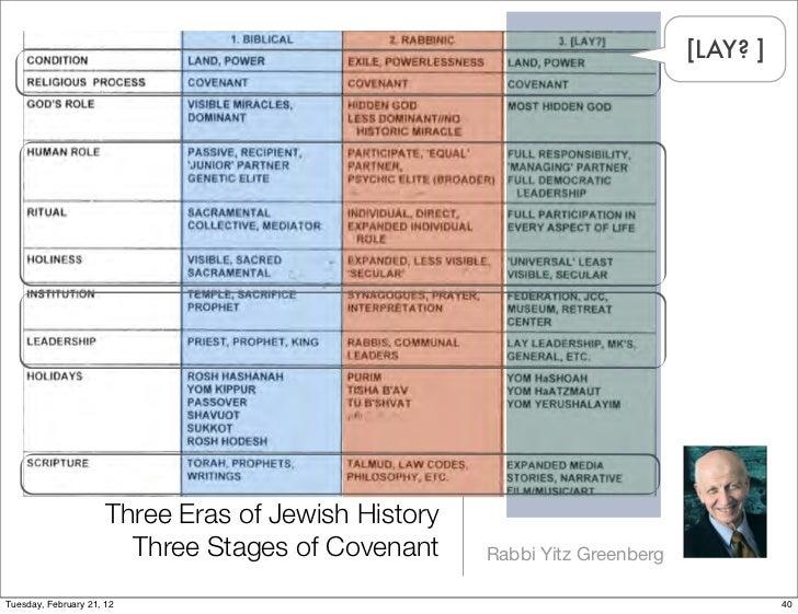 [LAY? ]                      Three Eras of Jewish History                        Three Stages of Covenant     Rabbi Yitz G...