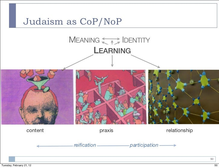 Judaism as CoP/NoP                              MEANING                IDENTITY                                       LEAR...