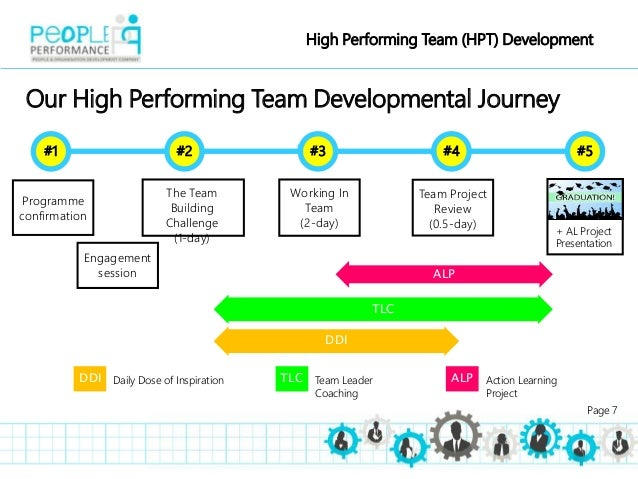 develop individuals and team Leaders influence team performance and goal achievement by engaging the team member in the performance development discussions develop key people.