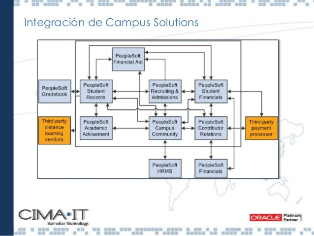 Estructura académica de Campus Solution