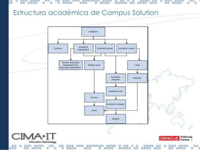 Campus Solutions Administrar el Ciclo de Vida del Alumno a través de: • Base de datos única con integración total de la in...