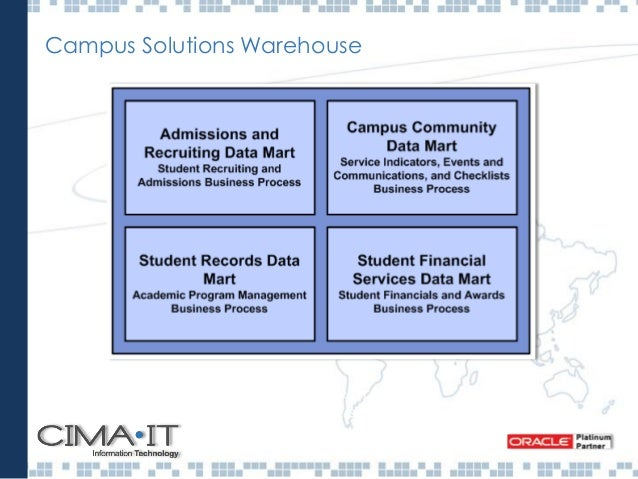 Campus Solutions Modules MÓDULOS PeopleSoft Campus Solution • Gradebook • Campus Self Services • Contributor Relations • S...
