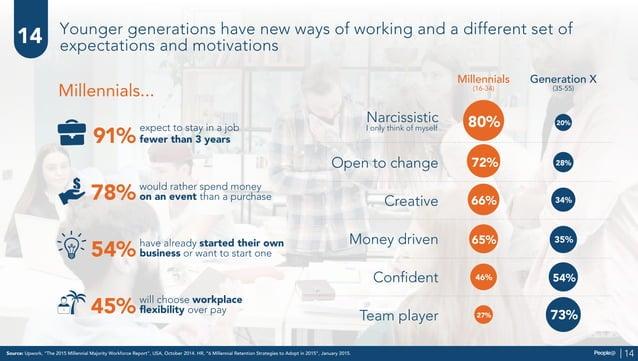 "Source: Upwork, ""The 2015 Millennial Majority Workforce Report"", USA, October 2014. HR, ""6 Millennial Retention Strategies..."