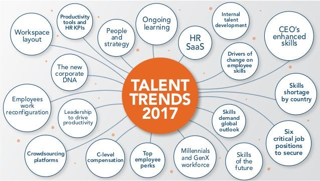 Skills demand global outlook Ongoing learning Top employee perks Six critical job positions to secure Productivity tools a...