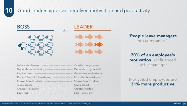"""Source: World Economic Forum, November, 2016. www.entrepreneur.com - """"The Difference Between a Leader and a Boss"""", Decembe..."""