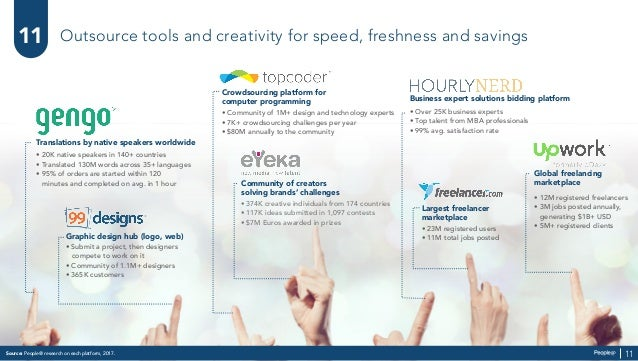 Outsource tools and creativity for speed, freshness and savings Business expert solutions bidding platform • Over 25K busi...