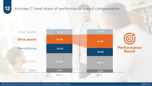 Increase C-level share of performance-based compensation 2015 Annual bonus Stock awards Stock options Other 2010 30.7% 18....