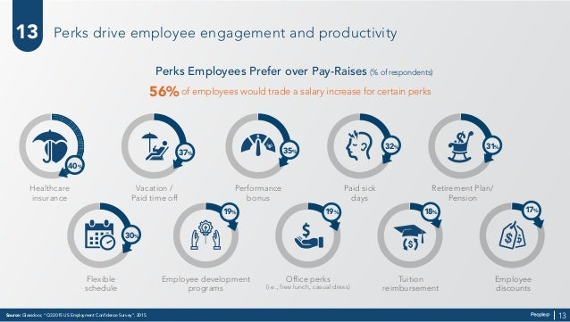"""Source: Glassdoor, """"Q3 2015 US Employment Confidence Survey"""", 2015. 13 Perks drive employee engagement and productivity He..."""
