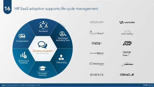 """Source: Cornerstone onDemand, """"The ROI of Talent Management"""", 2013. 16 16 HR SaaS adoption supports life-cycle management ..."""