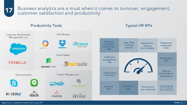 """Source: Kronos, """"Top Workforce Trends for 2017"""", January 2017. 17 17 Business analytics are a must when it comes to turnov..."""