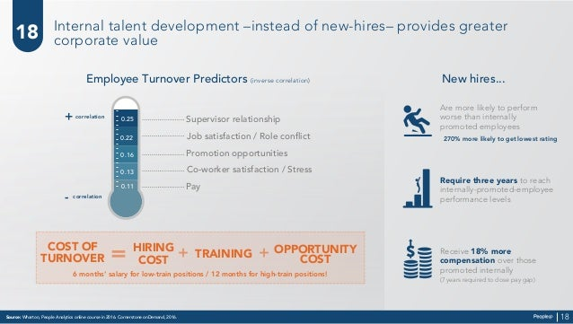 Pay Source: Wharton, People Analytics online course in 2016. Cornerstone onDemand, 2016. 18 18 New hires...Employee Turnov...