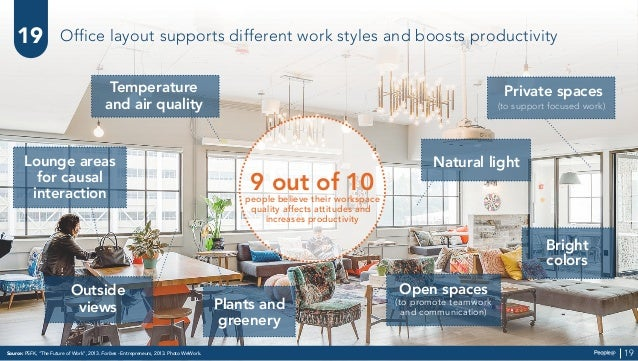 Plants and greenery Natural light Temperature and air quality Private spaces (to support focused work) Bright colors Loung...