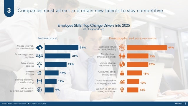"""Companies must attract and retain new talents to stay competitive Source: World Economic Forum, """"The Future of Jobs"""", Janu..."""