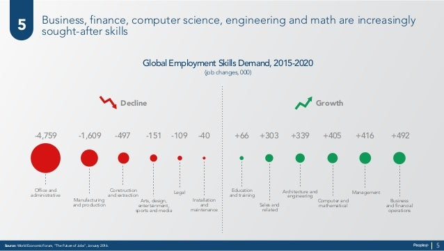 """Source: World Economic Forum, """"The Future of Jobs"""", January 2016. 5 5 Business, finance, computer science, engineering and..."""