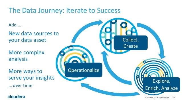 15© Cloudera, Inc. All rights reserved. Explore, Enrich, Analyze Operationalize Collect, Create More ways to serve your in...