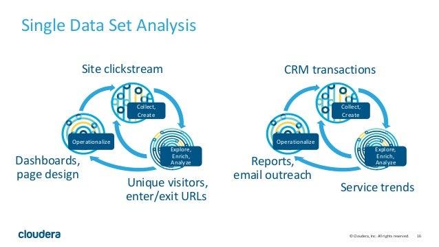 16© Cloudera, Inc. All rights reserved. Site clickstream Unique visitors, enter/exit URLs CRM transactions Service trends ...
