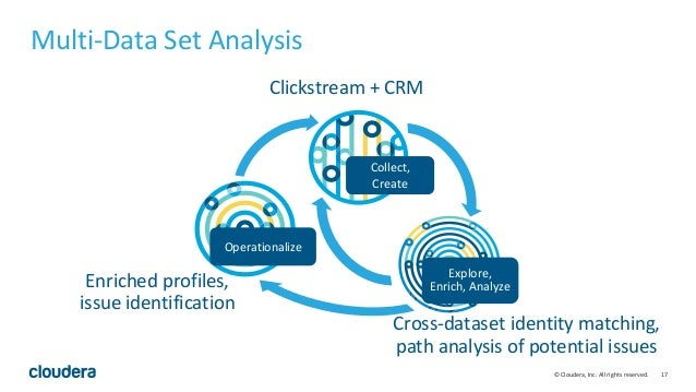 17© Cloudera, Inc. All rights reserved. Clickstream + CRM Cross-dataset identity matching, path analysis of potential issu...