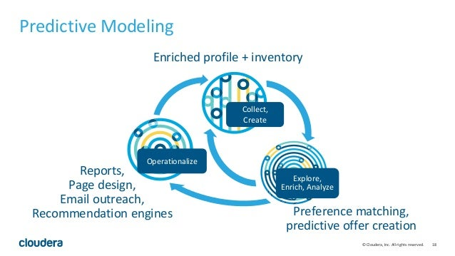 18© Cloudera, Inc. All rights reserved. Preference matching, predictive offer creation Enriched profile + inventory Report...