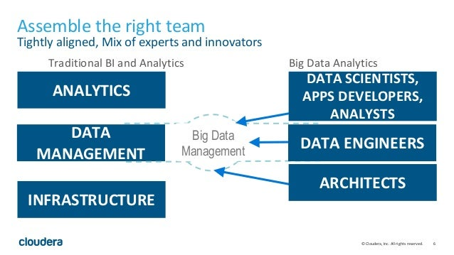 6© Cloudera, Inc. All rights reserved. ANALYTICS DATA MANAGEMENT INFRASTRUCTURE Big Data Management Traditional BI and Ana...