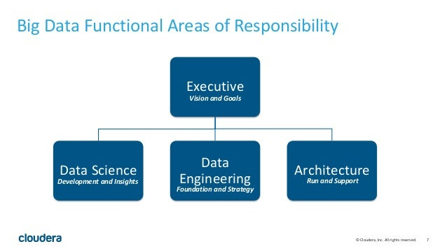 7© Cloudera, Inc. All rights reserved. Big Data Functional Areas of Responsibility Executive Data Science Data Engineering...
